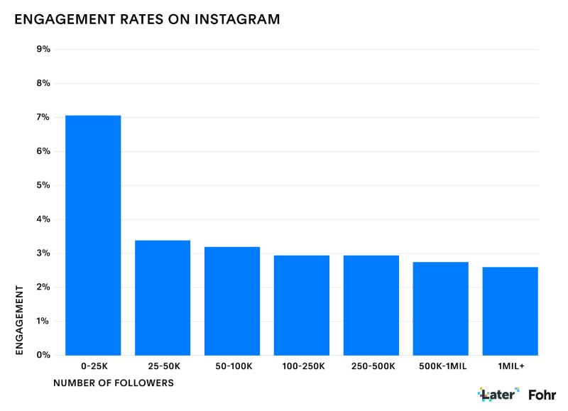 Infographie sur le taux d'engagement des influenceurs