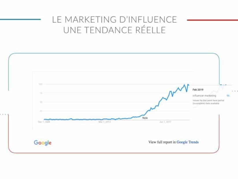 Croissance du marketing d'influence (statistiques Google Trends)